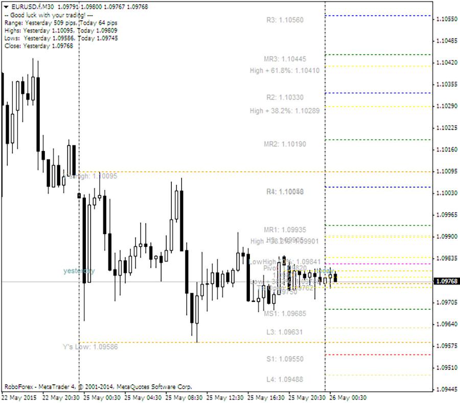 Central Pivot Range Indicator