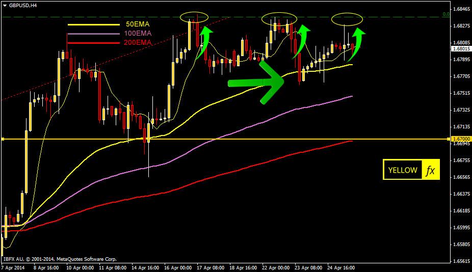 GBPUSD analysis H4 chart