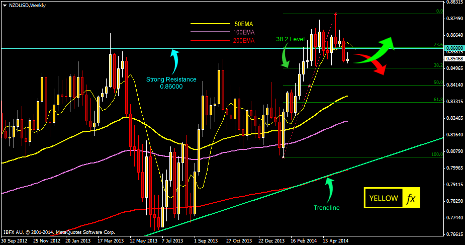 nzdusd forecast technical analysis weekly may 26-2014