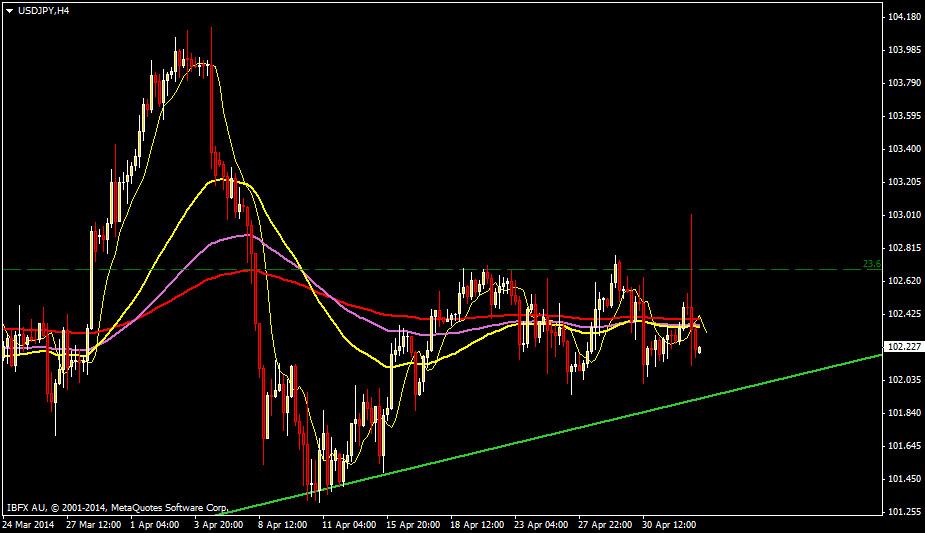 usdjpy forecast technical analysis h4 May 5-2014