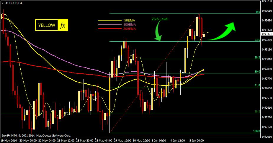 audusd forecast technical analysis h4 june 09 2014