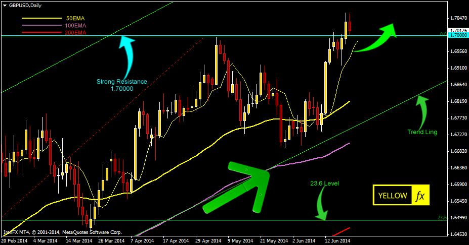 gbpusd forecast technical analysis daily june 23 2014
