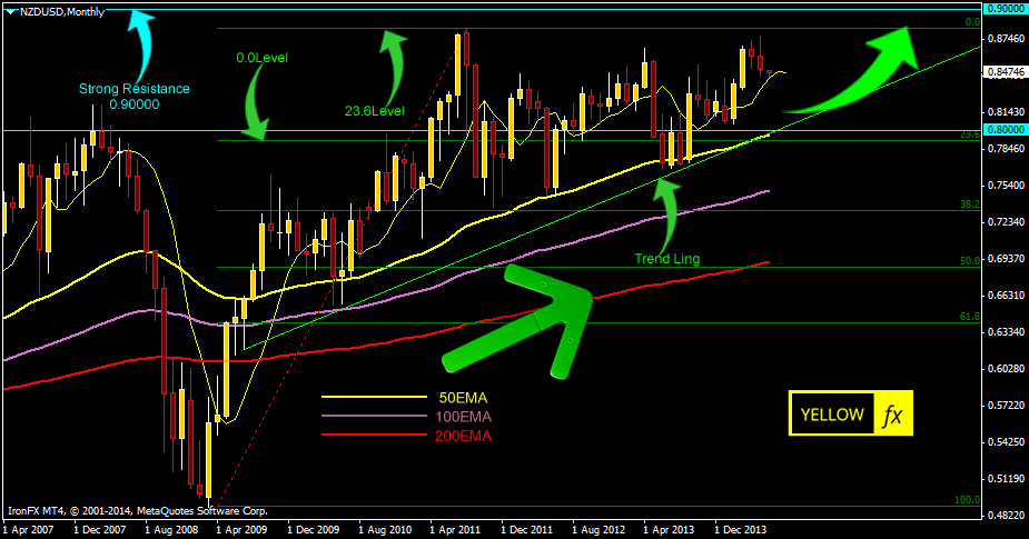 nzdusd forecast technical analysis june 03 2014
