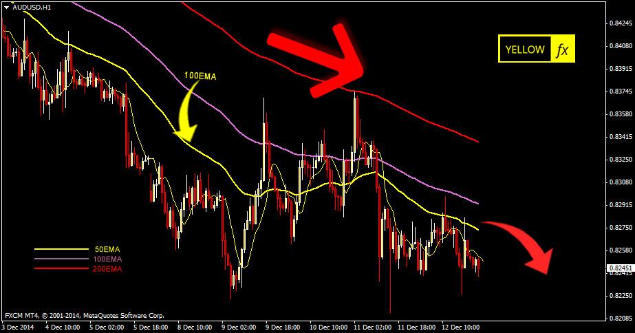 audusd forecast technical analysis h1 December 15,2014