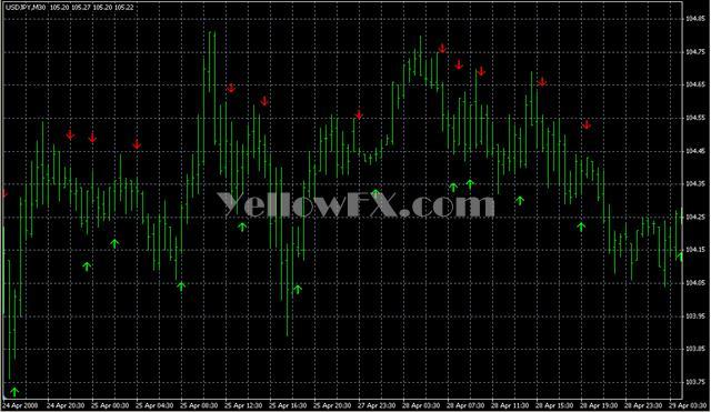 ADX Cross Forex Indicator