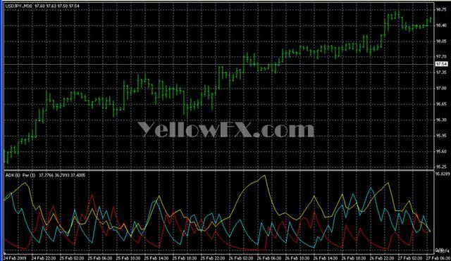 ADXPeriod Forex Indicator