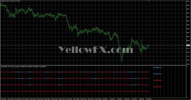 Alex5757000Multi Moving Average Forex Indicator