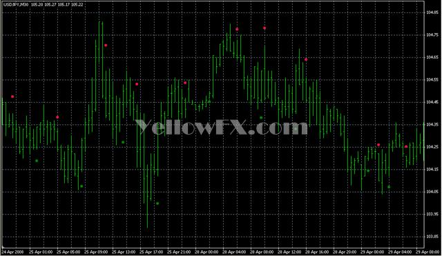 AltrTrend Signal v2 2 Forex Indicator