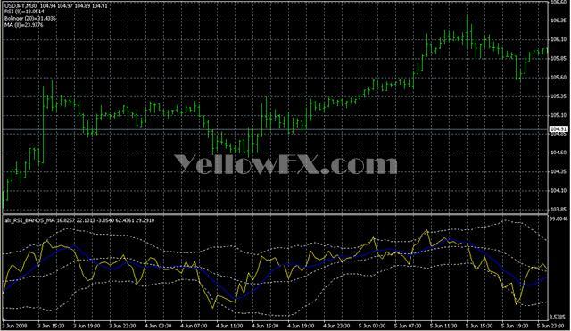 alx RSI BANDS MA Indicator