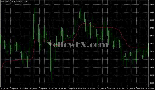AMA Trend Line wo Range Indicator