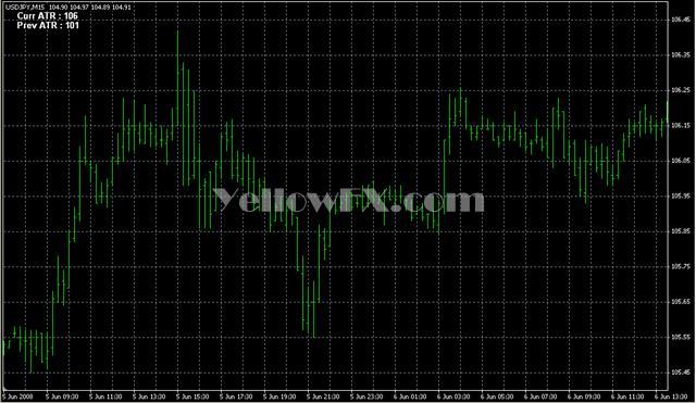ATR Chart Daily Forex Indicator