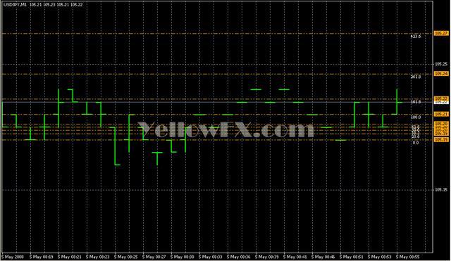AutoDayFibsWhiteKnightv2 Indicator