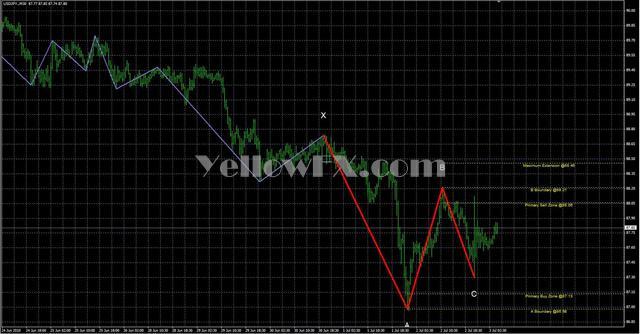Barros Swing Indicator