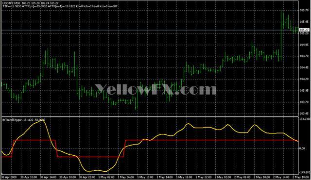 BtTrendTrigger T Signal Indicator