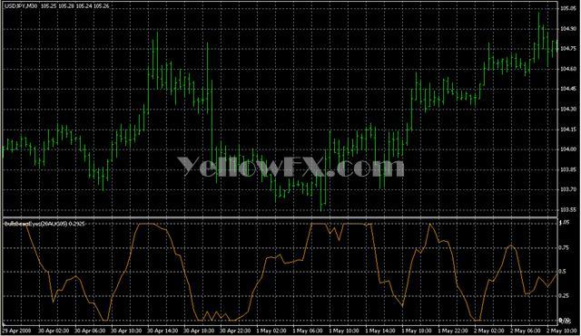 BullsBearsEyes28AUG05 Forex Indicator