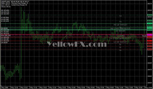 camarilladt7v1 Forex Indicator