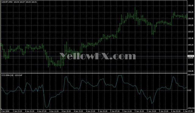 CCI MA Forex Indicator