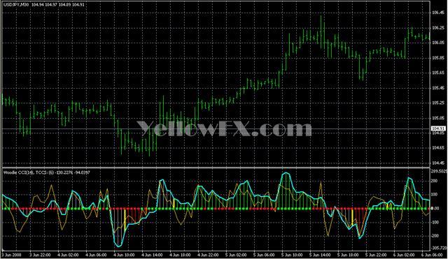 CCI Woodies Lnx v1 1 Indicator