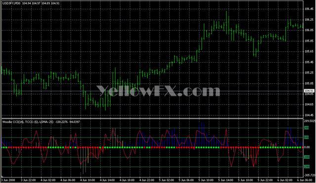 CCI Woodies Lnx v2 Indicator