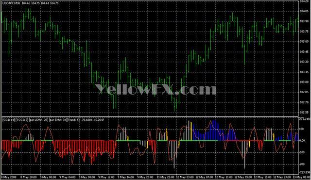 CCI Woodies Lnx v6 Indicator Free Download - Yellow FX
