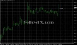Metatrader Clock Indicators Gallery Free Download Yellow Fx