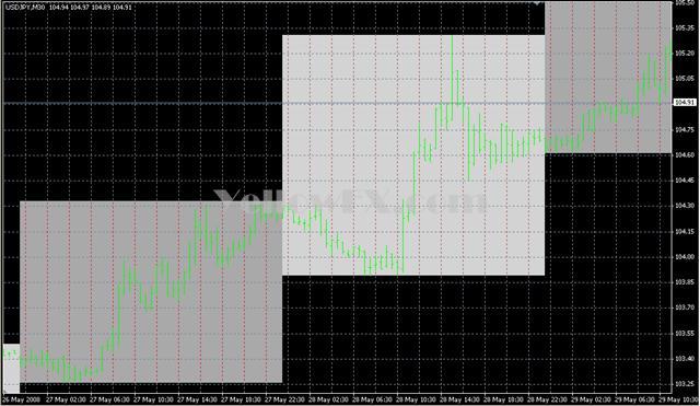 Coloured Days on Chart Indicator