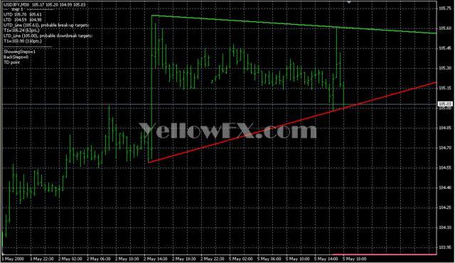 Trendline forex indicator