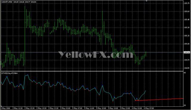 DT RSI Sig Forex Indicator
