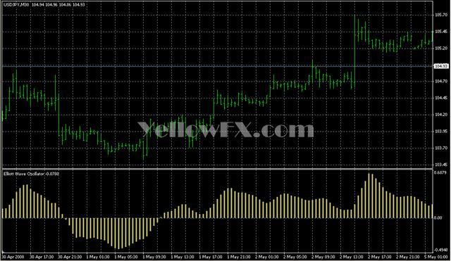 Belkhayate elliott waves indicator downloads