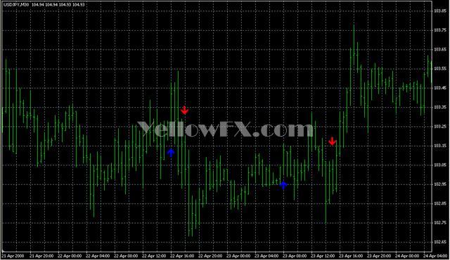 EMA 5 10 34 Signal Indicator