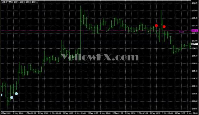 EWOCCI Indicator Forex Indicator
