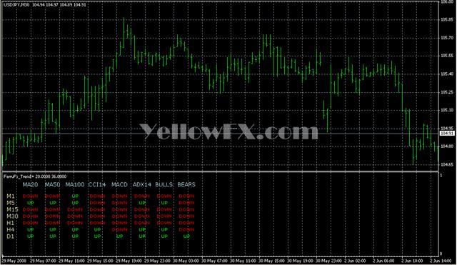 FerruFx Trend Forex Indicator
