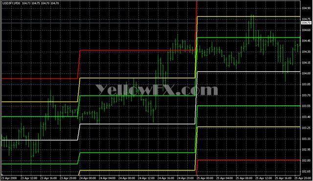 Fib Pivots 02 Forex Indicator