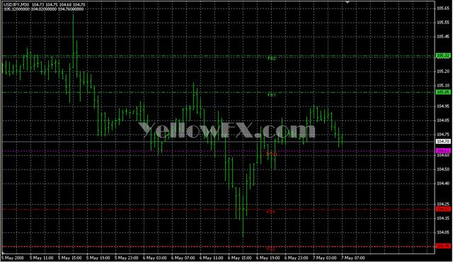 Forex lines indicator download