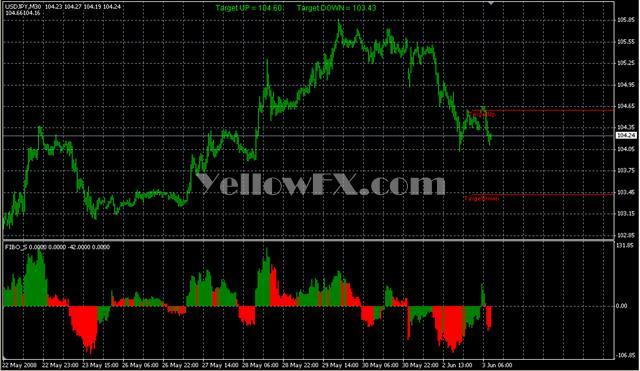 FIBO S Indicator Free Download - Metatrader Indicator - Yellow FX