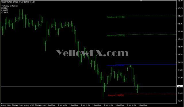 Forex gold trader v4