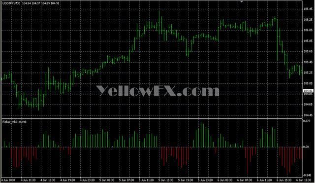 Fisher mbk Indicator