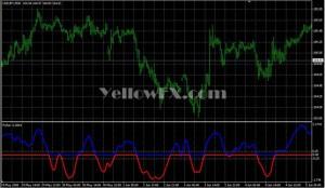 Fisher yur4ik forex indicator