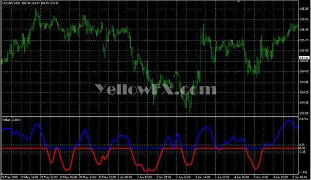 Fisher Yur4ik Correct One Forex Indicator