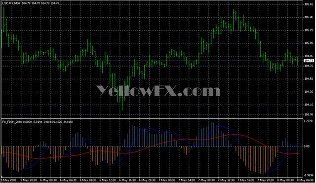 FX FISH 2MA Forex Indicator