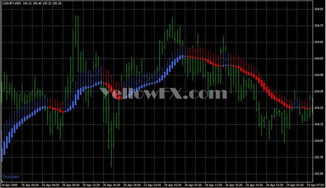 Heiken Ashi Ma 20 Forex Indicator