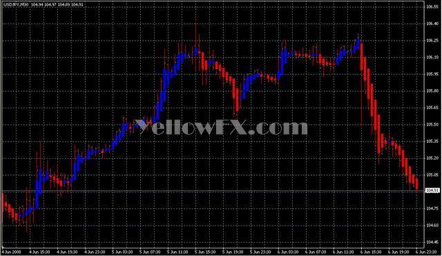 Forex indicator heiken ashi ea