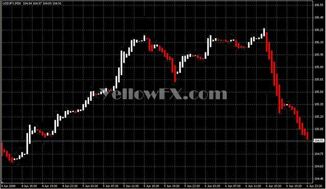 Heiken Ashi1 Forex Indicator