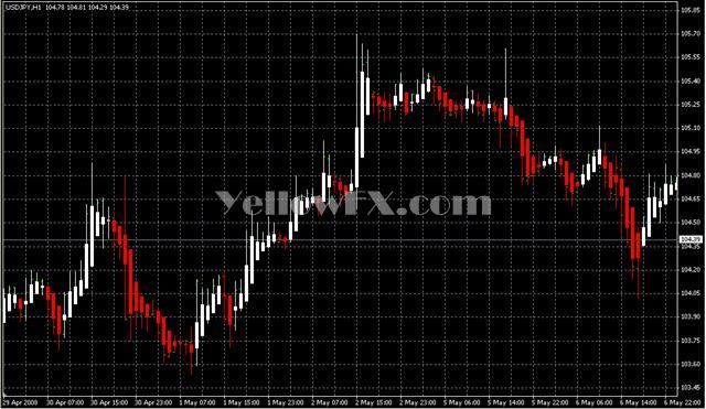 Heiken Ashi23SEP05 Forex Indicator