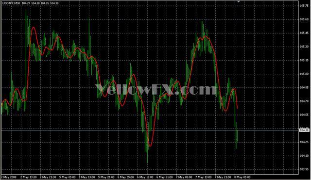 HMA v07 Indicator