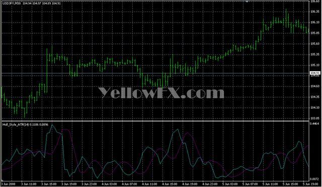 Indicatore atr forex