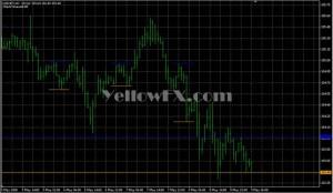 Metatrader Range Indicators Gallery – Free Download | Yellow FX