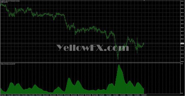 Ind StDev AVG Forex Indicator