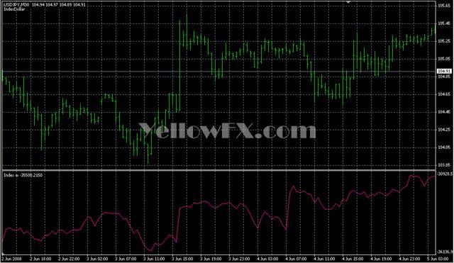 IndexDollar Forex Indicator