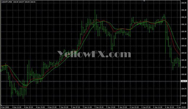 Instant Trendline Filter Indicator